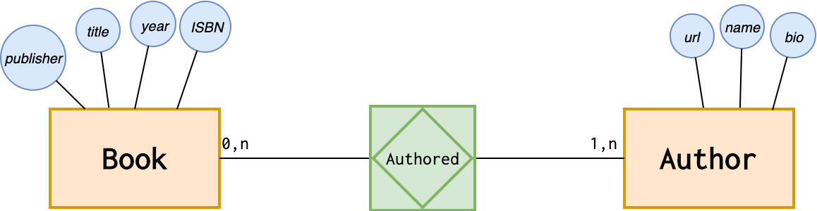 Attributes example