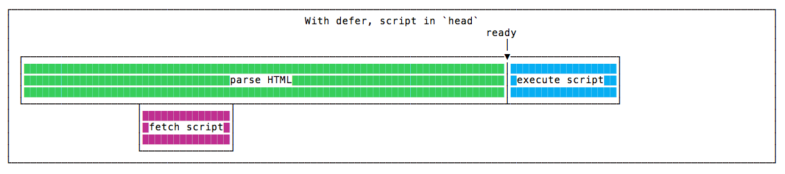 Efficiently load JavaScript with defer and async